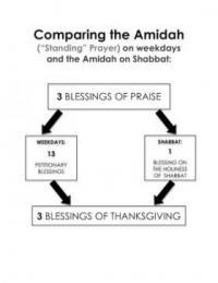 The Amidah Learners' Service Image