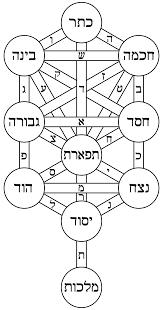 Banner Image for Intro to Kabbalah