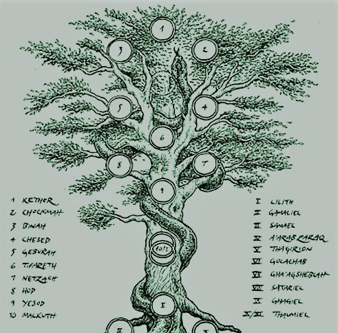 green tree of sefirot